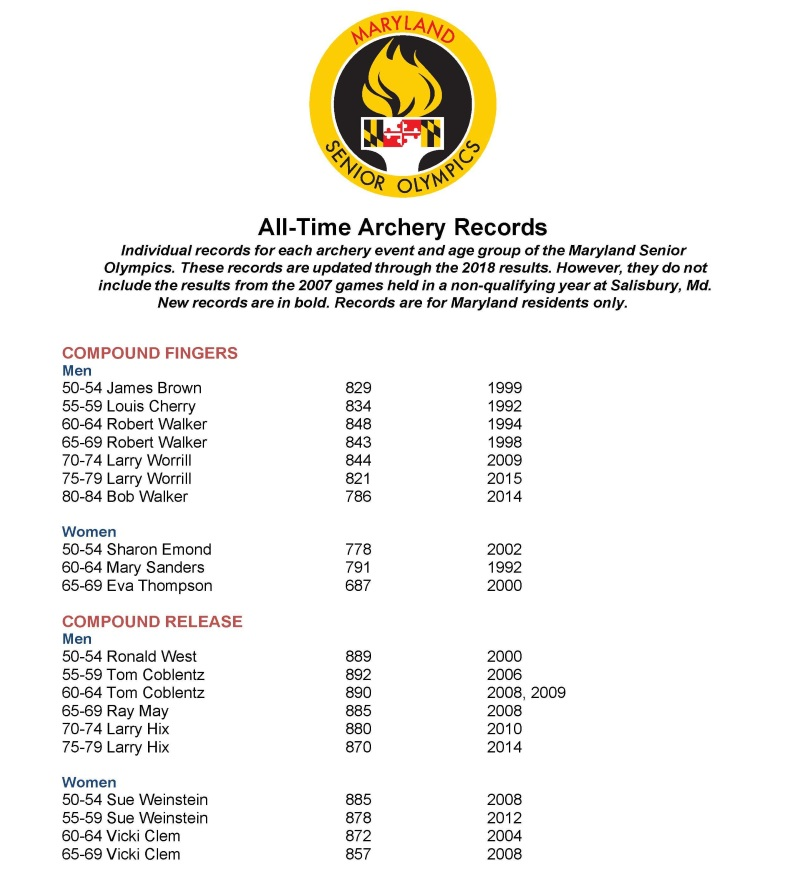 Archery Records page 1