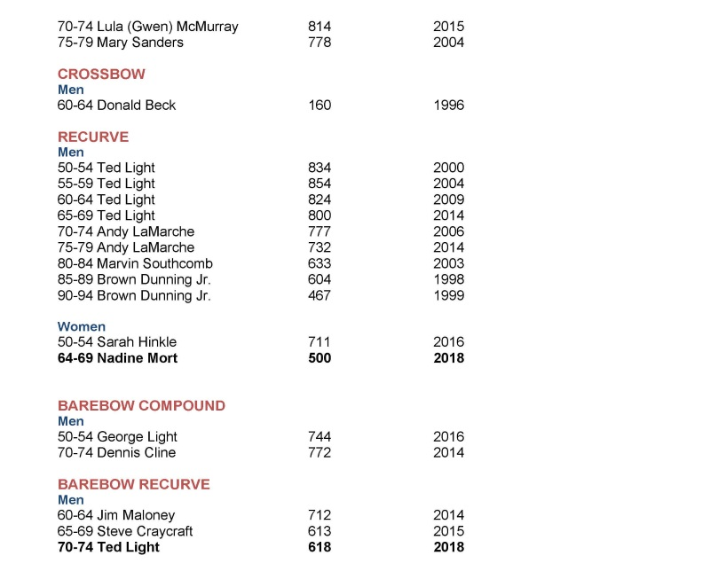 Archery records page 2