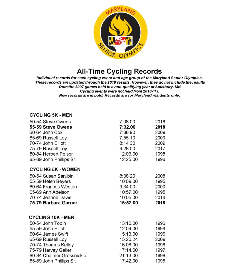 Cycling records page 1