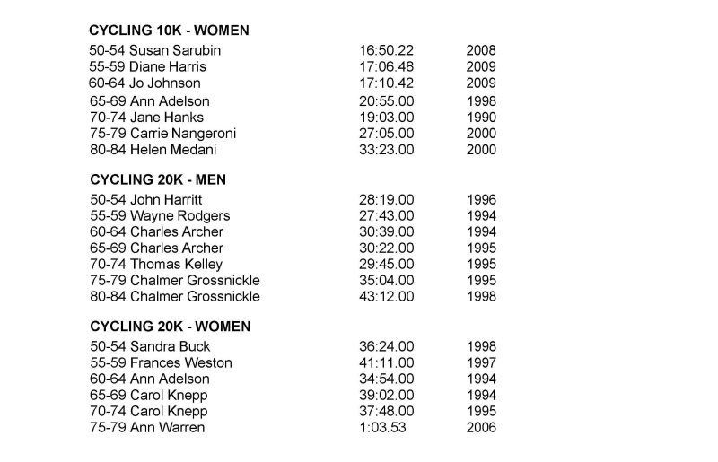 Cycling records page 2
