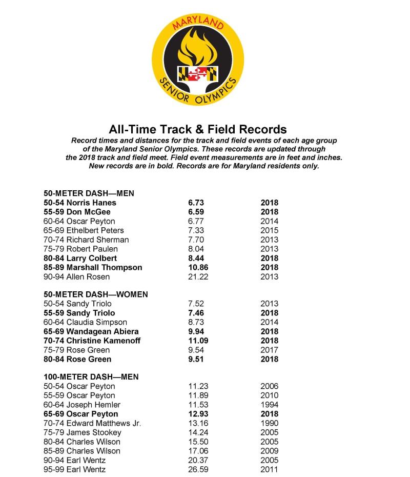 Track records 1