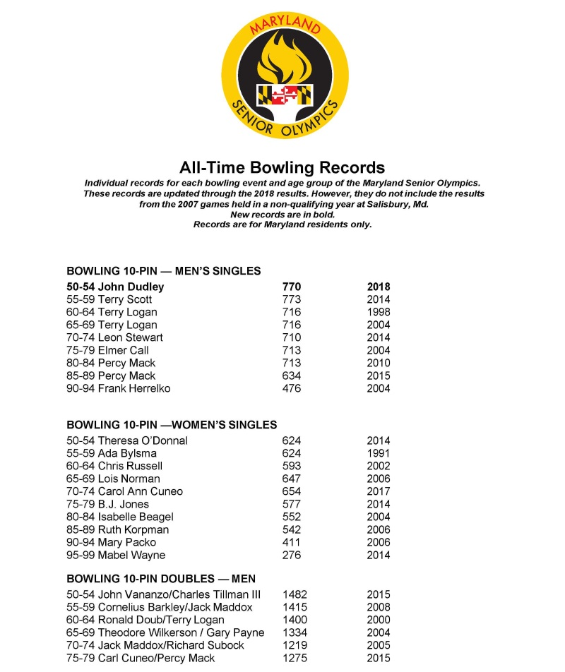 Bowling records page 1