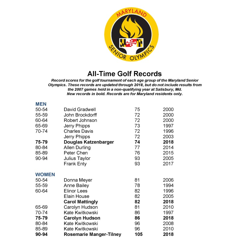 Golf records